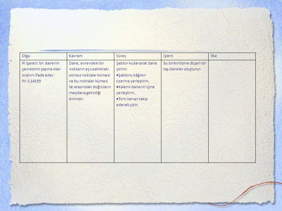 SUNUM STRATEJİLERİ Genel Açıklamalar: Ön şart: Terminoloji ve kavramların bileşenlerini açıkla Yardım:Bir örnek ya da örnek olmayanla ilişkilendir Temsil:Bir temsil sunumu yap (Diyagram, kavram haritası v Anoloji:ilişkiyi gösteren temsil Örnek durum:Söz konusu durumu örnekleyen bir içerik sunun