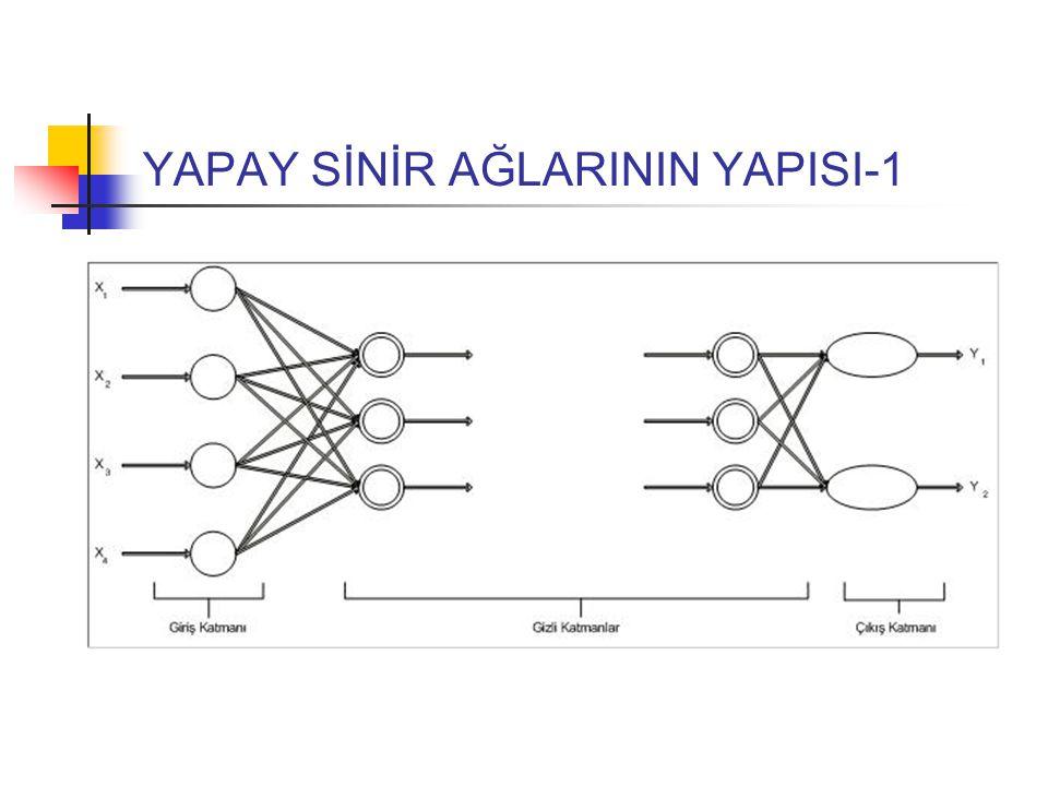 YAPAY SİNİR AĞLARININ YAPISI-2 Yapay sinir ağları, yapay sinir hücrelerinin birbirine bağlanmasıyla oluşan yapılardır.