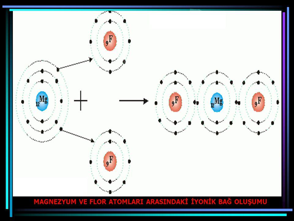 İyonik Bileşikler Adlandırılırken Dikkat Edilecek Kural METALİN İYON ADI + AMETALİN İYON ADI ÖRNEKLER: Mg +2 Cl -1 =Magnezyumklorür 2 Al 2 O 3 =Alüminyumoksit