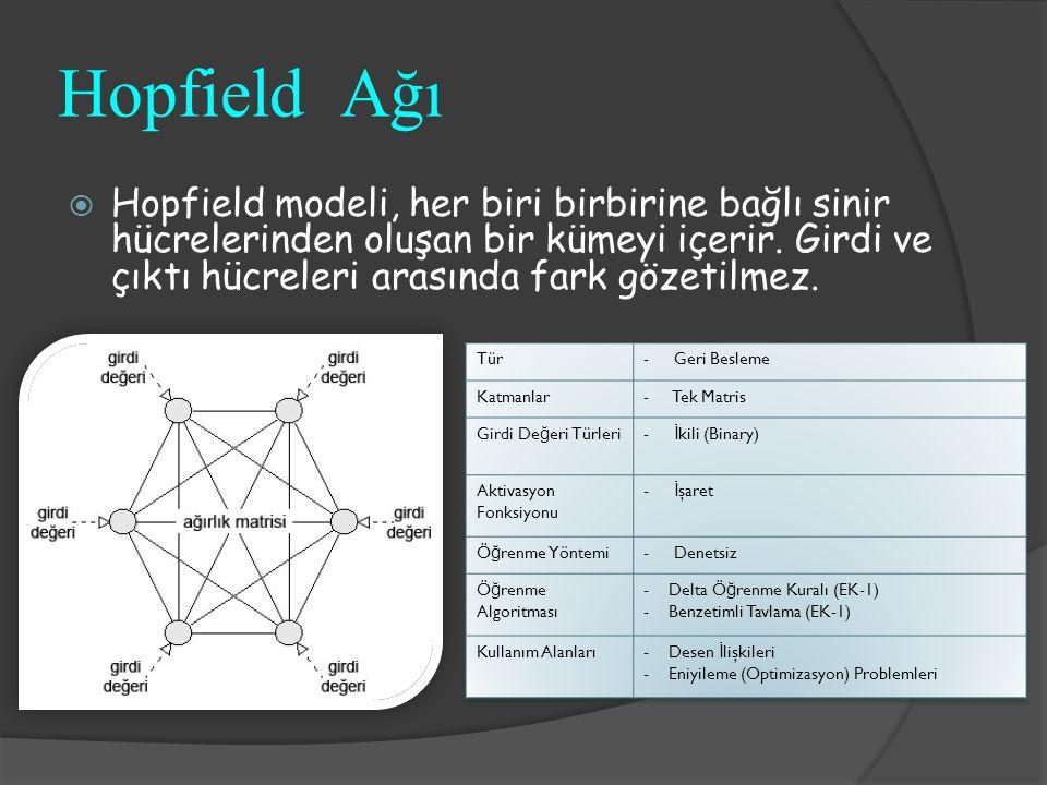 Hopfield Ağı  Hopfield modeli, her biri birbirine bağlı sinir hücrelerinden oluşan bir kümeyi içerir. Girdi ve çıktı hücreleri arasında fark gözetilm