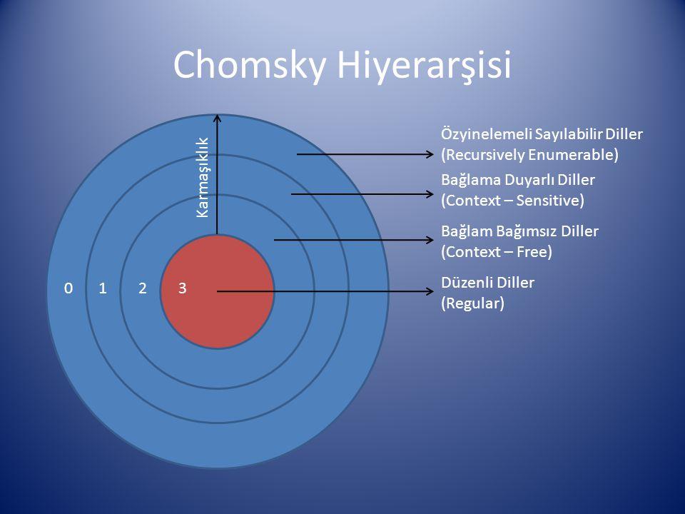 Chomsky Hiyerarşisi Düzenli Diller (Regular) Bağlam Bağımsız Diller (Context – Free) Bağlama Duyarlı Diller (Context – Sensitive) Özyinelemeli Sayılab