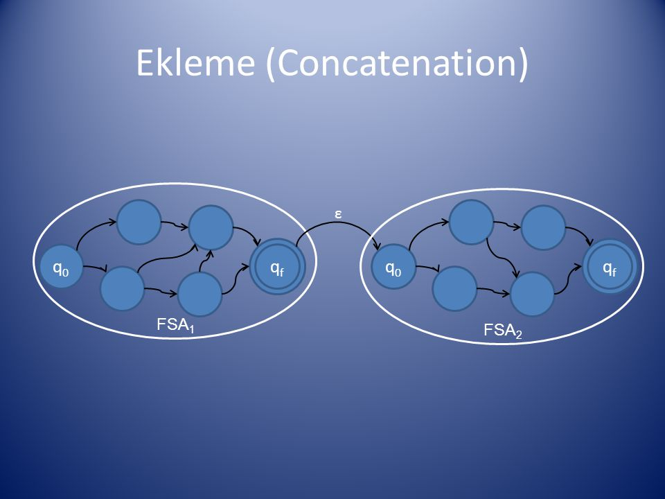 Ekleme (Concatenation) q0q0 qfqf q0q0 qfqf ε FSA 1 FSA 2