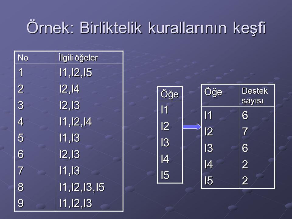 Örnek: Birliktelik kurallarının keşfi No İlgili öğeler 123456789I1,I2,I5I2,I4I2,I3I1,I2,I4I1,I3I2,I3I1,I3I1,I2,I3,I5I1,I2,I3 Öğe Destek sayısı I1I2I3I