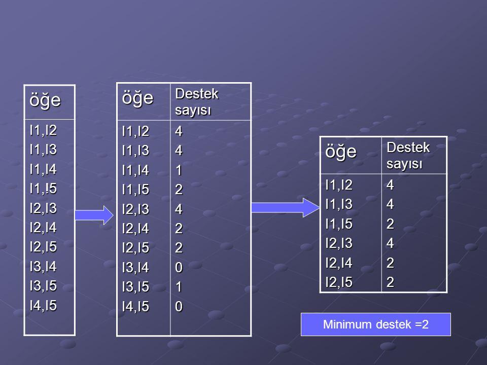 öğe I1,I2I1,I3I1,I4I1,!5I2,I3I2,I4I2,I5I3,I4I3,I5I4,I5 öğe I1,I2I1,I3I1,I4I1,I5I2,I3I2,I4I2,I5I3,I4I3,I5I4,I54412422010 öğe I1,I2I1,I3I1,I5I2,I3I2,I4I