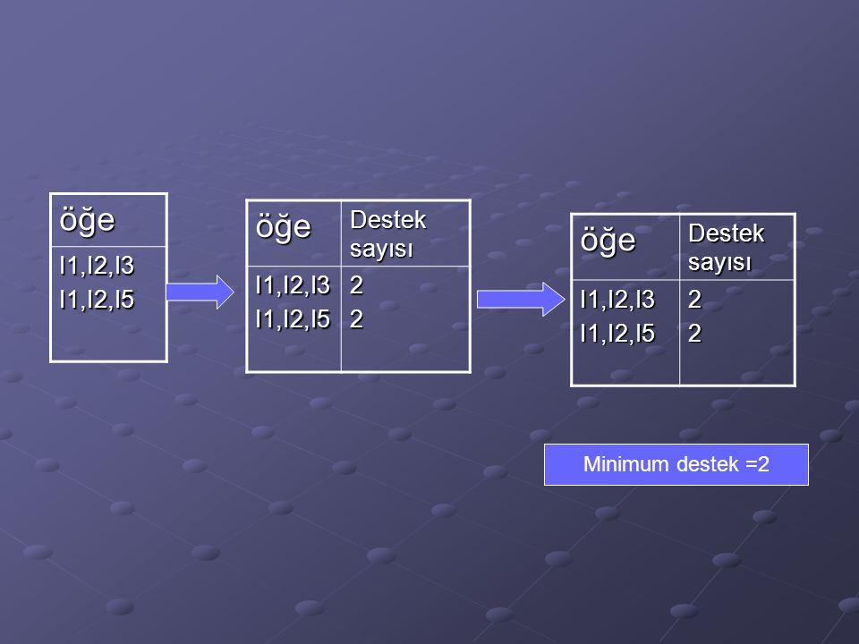 öğe I1,I2,I3I1,I2,I5 öğe Destek sayısı I1,I2,I3I1,I2,I522 Minimum destek =2öğe Destek sayısı I1,I2,I3I1,I2,I522