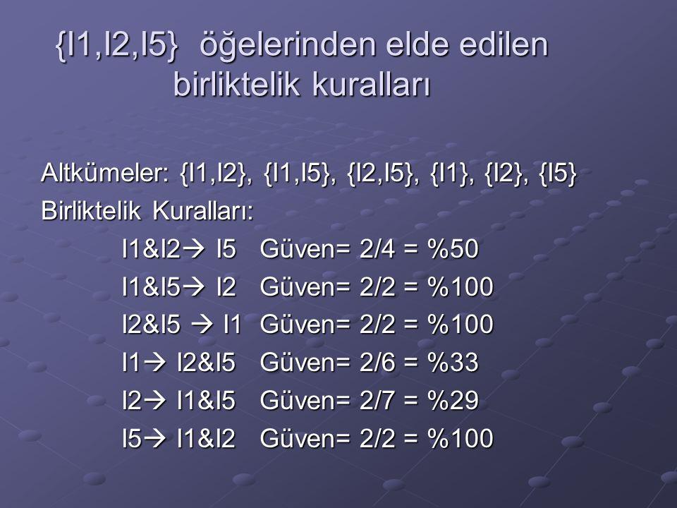 {I1,I2,I5} öğelerinden elde edilen birliktelik kuralları Altkümeler: {I1,I2}, {I1,I5}, {I2,I5}, {I1}, {I2}, {I5} Birliktelik Kuralları: I1&I2  I5 Güv