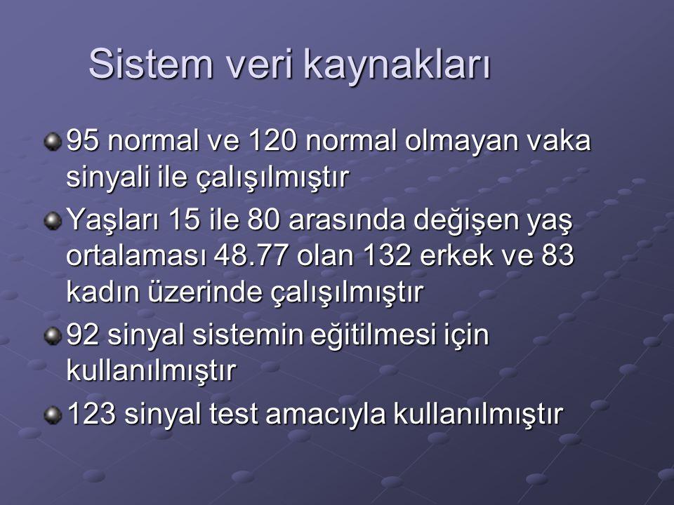 Sistem veri kaynakları 95 normal ve 120 normal olmayan vaka sinyali ile çalışılmıştır Yaşları 15 ile 80 arasında değişen yaş ortalaması 48.77 olan 132