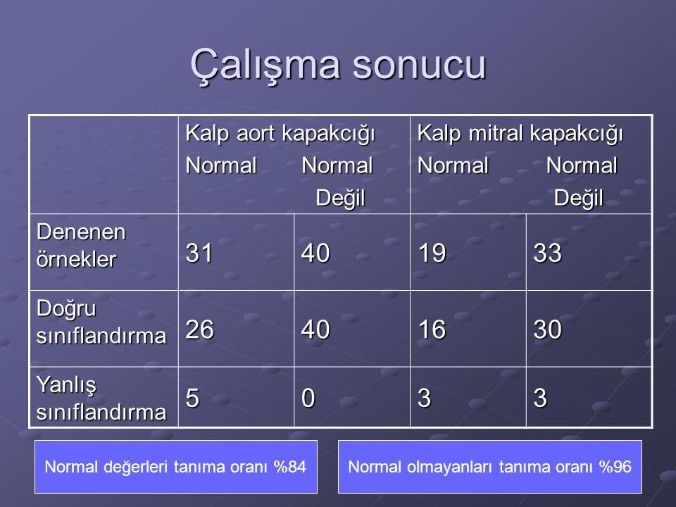 Çalışma sonucu Kalp aort kapakcığı Normal Normal Değil Değil Kalp mitral kapakcığı Normal Normal Değil Değil Denenen örnekler 31401933 Doğru sınıfland