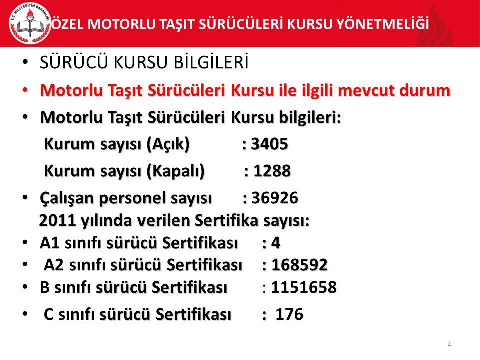 ÖZEL MOTORLU TAŞIT SÜRÜCÜLERİ KURSU YÖNETMELİĞİ SÜRÜCÜ KURSU BİLGİLERİ Motorlu Taşıt Sürücüleri Kursu ile ilgili mevcut durum Motorlu Taşıt Sürücüleri Kursu ile ilgili mevcut durum Motorlu Taşıt Sürücüleri Kursu bilgileri: Motorlu Taşıt Sürücüleri Kursu bilgileri: Kurum sayısı (Açık) : 3405 Kurum sayısı (Açık) : 3405 Kurum sayısı (Kapalı) : 1288 Kurum sayısı (Kapalı) : 1288 Çalışan personel sayısı : Çalışan personel sayısı : 36926 2011 yılında verilen Sertifika sayısı: 2011 yılında verilen Sertifika sayısı: sürücü Sertifikası: 4 A1 sınıfı sürücü Sertifikası: 4 sürücü Sertifikası: 168592 A2 sınıfı sürücü Sertifikası: 168592 sürücü Sertifikası B sınıfı sürücü Sertifikası : 1151658 sürücü Sertifikası : C sınıfı sürücü Sertifikası : 176 2
