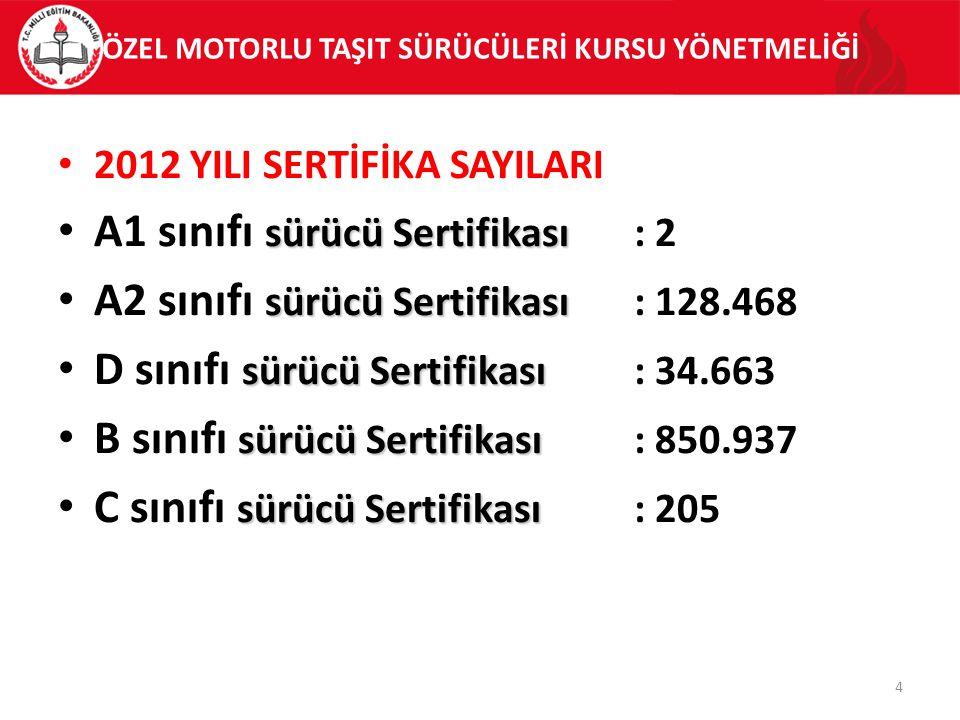 ÖZEL MOTORLU TAŞIT SÜRÜCÜLERİ KURSU YÖNETMELİĞİ 2012 YILI SERTİFİKA SAYILARI sürücü Sertifikası A1 sınıfı sürücü Sertifikası: 2 sürücü Sertifikası A2 sınıfı sürücü Sertifikası: 128.468 sürücü Sertifikası D sınıfı sürücü Sertifikası: 34.663 sürücü Sertifikası B sınıfı sürücü Sertifikası: 850.937 sürücü Sertifikası C sınıfı sürücü Sertifikası: 205 4
