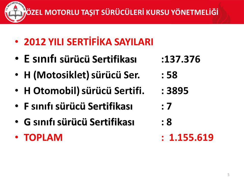 ÖZEL MOTORLU TAŞIT SÜRÜCÜLERİ KURSU YÖNETMELİĞİ 2012 YILI SERTİFİKA SAYILARI sürücü Sertifikası E sınıfı sürücü Sertifikası:137.376 H (Motosiklet) sürücü Ser.