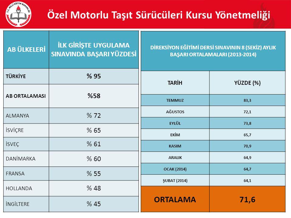 Özel Motorlu Taşıt Sürücüleri Kursu Yönetmeliği AB ÜLKELERİ İLK GİRİŞTE UYGULAMA SINAVINDA BAŞARI YÜZDESİ TÜRKİYE % 95 AB ORTALAMASI %58 ALMANYA % 72 İSVİÇRE % 65 İSVEÇ % 61 DANİMARKA % 60 FRANSA % 55 HOLLANDA % 48 İNGİLTERE % 45 81 DİREKSİYON EĞİTİMİ DERSİ SINAVININ 8 (SEKİZ) AYLIK BAŞARI ORTALAMALARI (2013-2014) TARİHYÜZDE (%) TEMMUZ83,3 AĞUSTOS72,1 EYLÜL73,8 EKİM65,7 KASIM70,9 ARALIK64,9 OCAK (2014)64,7 ŞUBAT (2014)64,1 ORTALAMA71,6