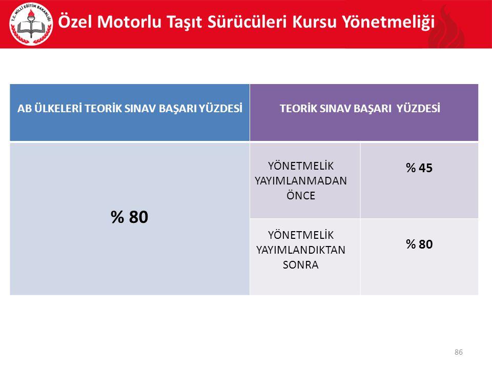 Özel Motorlu Taşıt Sürücüleri Kursu Yönetmeliği TEORİK SINAV BAŞARI YÜZDESİ YÖNETMELİK YAYIMLANMADAN ÖNCE % 45 YÖNETMELİK YAYIMLANDIKTAN SONRA % 80 86 AB ÜLKELERİ TEORİK SINAV BAŞARI YÜZDESİ % 80
