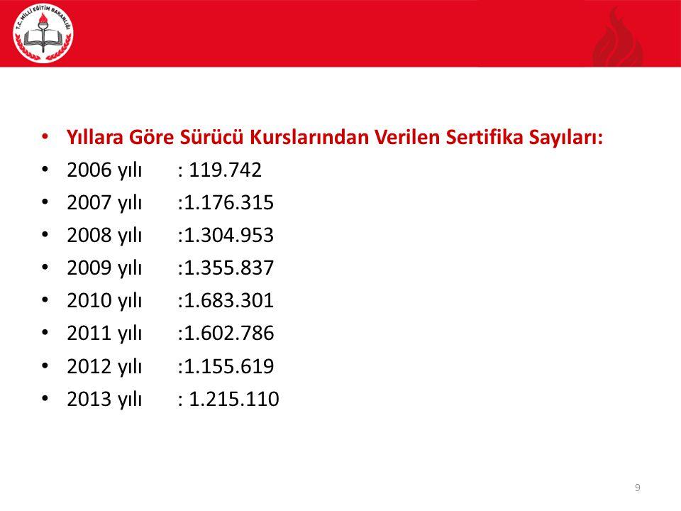 Özel Motorlu Taşıt Sürücüleri Kursu Yönetmeliği 29/05/2013 tarihli ve 28661 sayılı Resmî Gazete'de yayımlanarak, Değişiklik 0 4 Mart 2014 ve 28931 sayılı Resmî Gazete'de yayımlanarak yürürlüğe girmiştir.