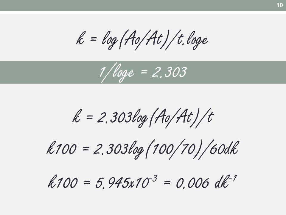 1/loge = 2.303 k = 2.303log(Ao/At)/t k100 = 2.303log(100/70)/60dk k100 = 5.945x10 -3 = 0.006 dk -1 10