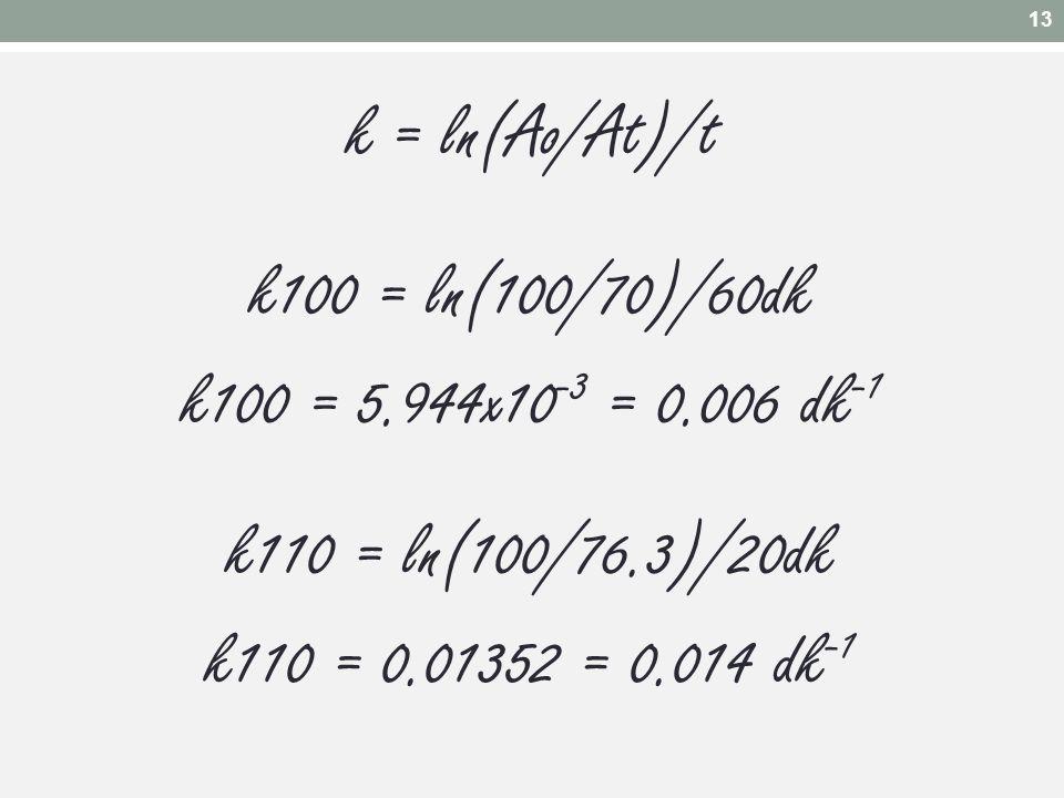 k = ln(Ao/At)/t k100 = ln(100/70)/60dk k100 = 5.944x10 -3 = 0.006 dk -1 k110 = ln(100/76.3)/20dk k110 = 0.01352 = 0.014 dk -1 13