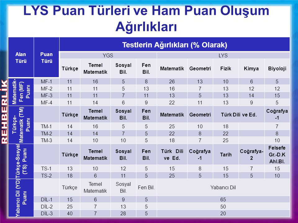 Alan Türü Puan Türü Testlerin Ağırlıkları (% Olarak) YGSLYS Türkçe Temel Matematik Sosyal Bil. Fen Bil. MatematikGeometriFizikKimyaBiyoloji Matematik-