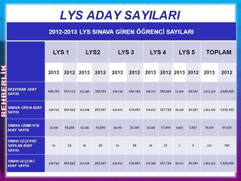 LYS ADAY SAYILARI 2012-2013 LYS SINAVA GİREN ÖĞRENCİ SAYILARI LYS 1LYS2LYS 3LYS 4LYS 5TOPLAM 201320122013201220132012201320122013201220132012 BAŞVURAN