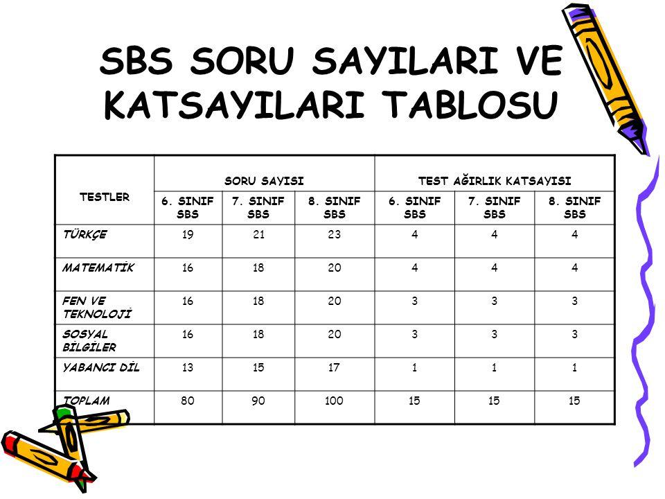 SBS SORU SAYILARI VE KATSAYILARI TABLOSU TESTLER SORU SAYISITEST AĞIRLIK KATSAYISI 6.