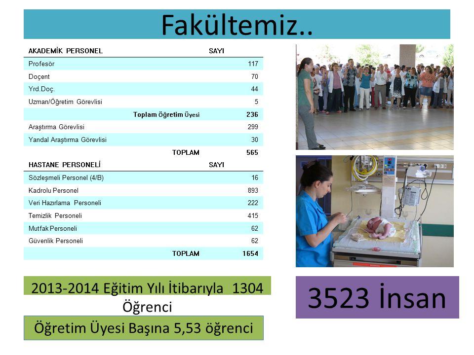 Fakültemiz.. 2013-2014 Eğitim Yılı İtibarıyla 1304 Öğrenci Öğretim Üyesi Başına 5,53 öğrenci 3523 İnsan AKADEMİK PERSONELSAYI Profesör117 Doçent70 Yrd