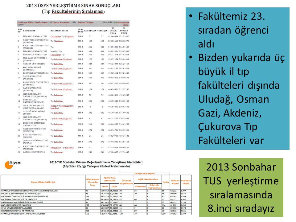 Fakültemiz 23. sıradan öğrenci aldı Bizden yukarıda üç büyük il tıp fakülteleri dışında Uludağ, Osman Gazi, Akdeniz, Çukurova Tıp Fakülteleri var 2013