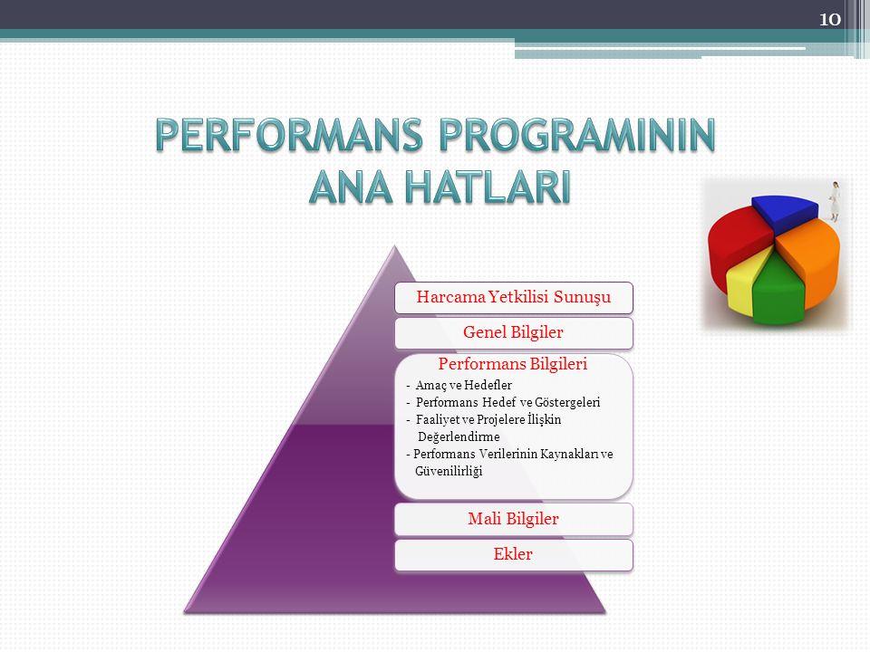 10 Harcama Yetkilisi SunuşuGenel Bilgiler Performans Bilgileri - Amaç ve Hedefler - Performans Hedef ve Göstergeleri - Faaliyet ve Projelere İlişkin Değerlendirme - Performans Verilerinin Kaynakları ve Güvenilirliği Mali BilgilerEkler
