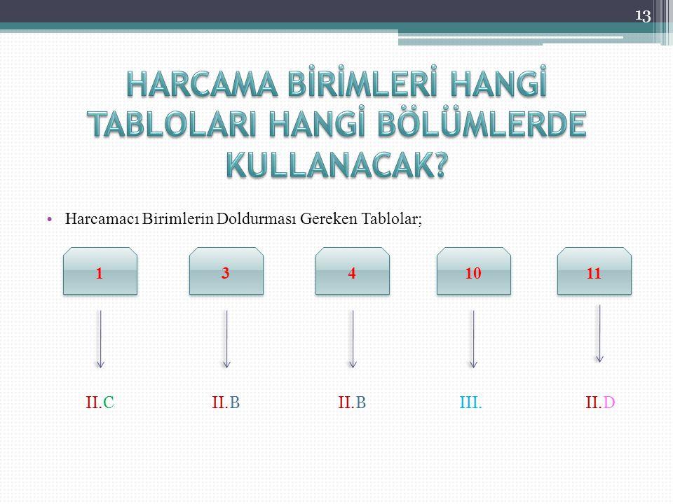Harcamacı Birimlerin Doldurması Gereken Tablolar; 13 1 1 3 3 4 4 10 11 II.CII.B III.II.D