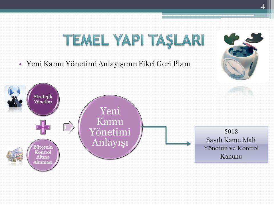 Stratejik Plan (Uzun Vadeli)Performans Programı (Kısa Vadeli 1 Yıl)Bütçe (Kısa Vadeli 1 Yıl)Faaliyet Raporu (Kısa Vadeli 1 Yıl) 5
