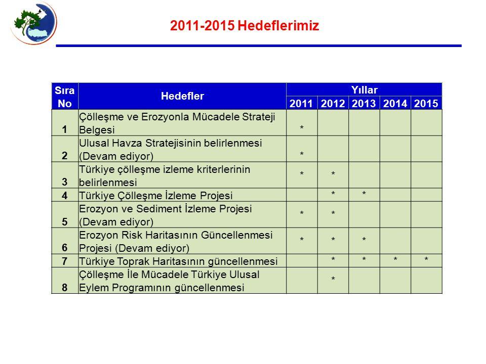 2011-2015 Hedeflerimiz Sıra No Hedefler Yıllar 20112012201320142015 1 Çölleşme ve Erozyonla Mücadele Strateji Belgesi* 2 Ulusal Havza Stratejisinin belirlenmesi (Devam ediyor)* 3 Türkiye çölleşme izleme kriterlerinin belirlenmesi ** 4Türkiye Çölleşme İzleme Projesi ** 5 Erozyon ve Sediment İzleme Projesi (Devam ediyor) ** 6 Erozyon Risk Haritasının Güncellenmesi Projesi (Devam ediyor) *** 7Türkiye Toprak Haritasının güncellenmesi **** 8 Çölleşme İle Mücadele Türkiye Ulusal Eylem Programının güncellenmesi *