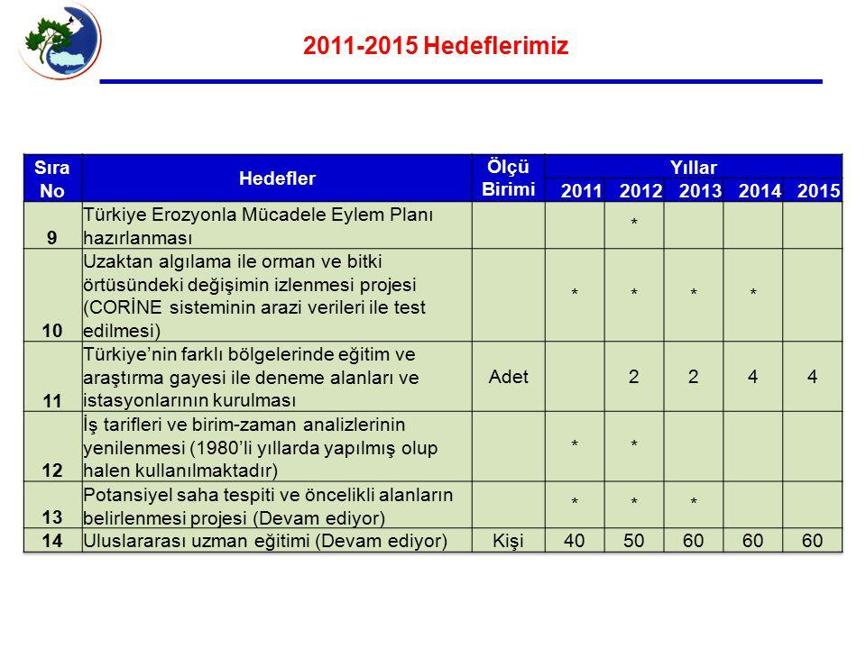 2011-2015 Hedeflerimiz