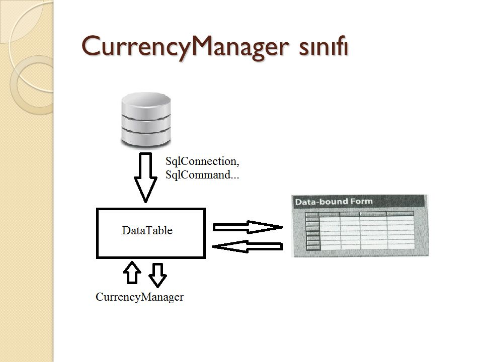 Veri herhangi bir kontrole ba ğ landıktan sonra BindingContext ve DataTable sınıflarını kullanarak CurrencyManager alınır.
