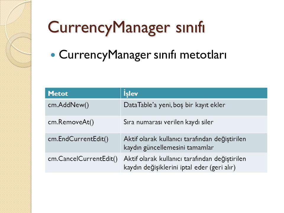 CurrencyManager sınıfı CurrencyManager sınıfı metotları Metot İ şlev cm.AddNew()DataTable'a yeni, boş bir kayıt ekler cm.RemoveAt()Sıra numarası verilen kaydı siler cm.EndCurrentEdit()Aktif olarak kullanıcı tarafından de ğ iştirilen kaydın güncellemesini tamamlar cm.CancelCurrentEdit()Aktif olarak kullanıcı tarafından de ğ iştirilen kaydın de ğ işiklerini iptal eder (geri alır)