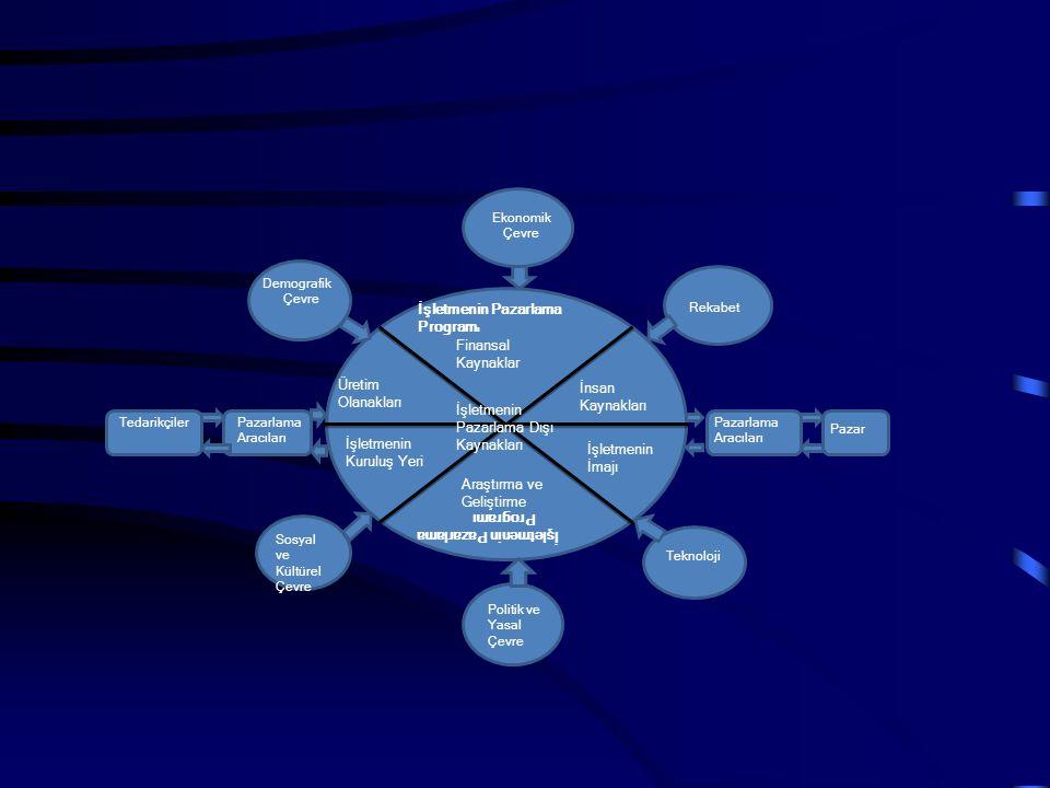 İşletmenin Pazarlama Dışı Kaynakları Finansal Kaynaklar Üretim Olanakları İnsan Kaynakları İşletmenin Kuruluş Yeri Araştırma ve Geliştirme İşletmenin İmajı TedarikçilerPazarlama Aracıları Pazar Demografik Çevre Ekonomik Çevre Rekabet Sosyal ve Kültürel Çevre Politik ve Yasal Çevre Teknoloji İşletmenin Pazarlama Program ı