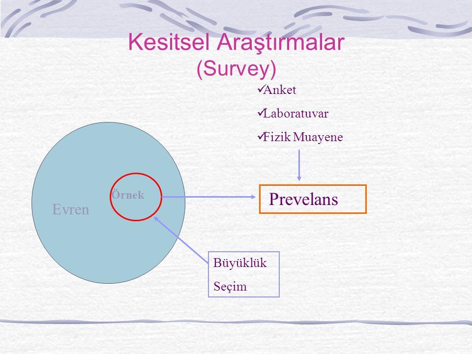Kesitsel Araştırmalar (Survey) Örnek Evren Prevelans Anket Laboratuvar Fizik Muayene Büyüklük Seçim