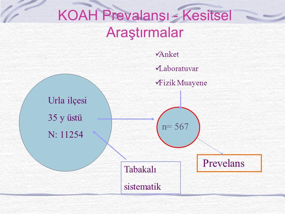 KOAH Prevalansı - Kesitsel Araştırmalar Urla ilçesi 35 y üstü N: 11254 Prevelans Anket Laboratuvar Fizik Muayene Tabakalı sistematik n= 567