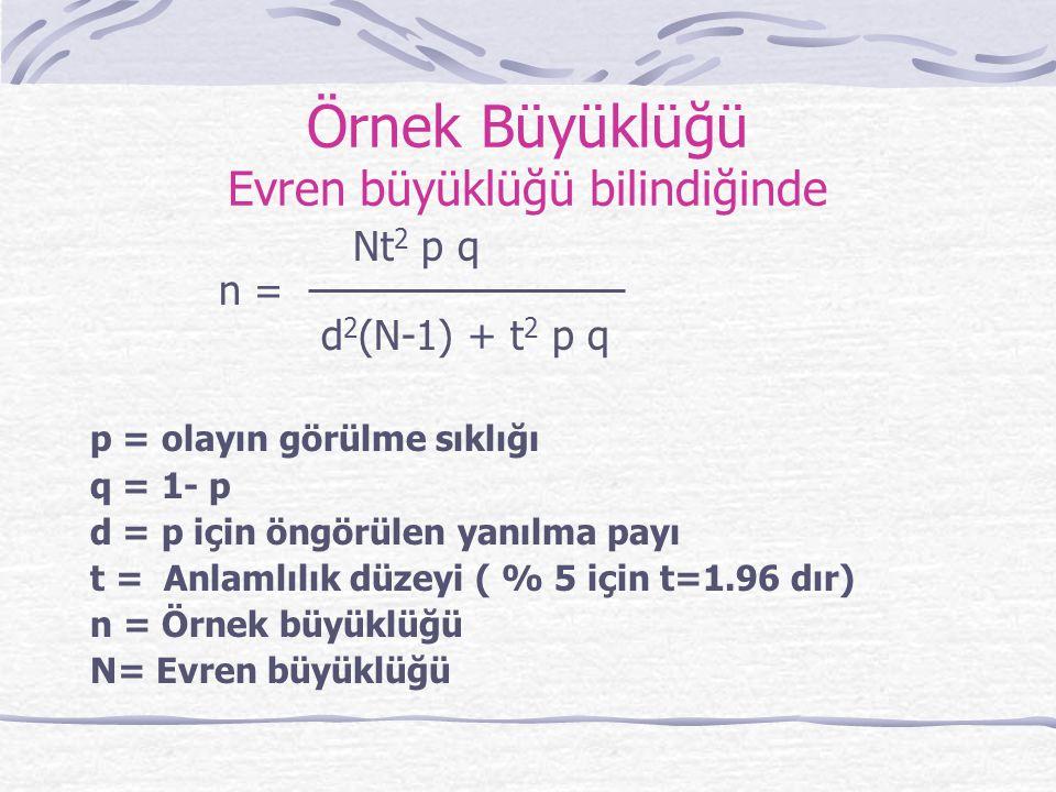 Örnek Büyüklüğü Evren büyüklüğü bilindiğinde Nt 2 p q n = d 2 (N-1) + t 2 p q p = olayın görülme sıklığı q = 1- p d = p için öngörülen yanılma payı t