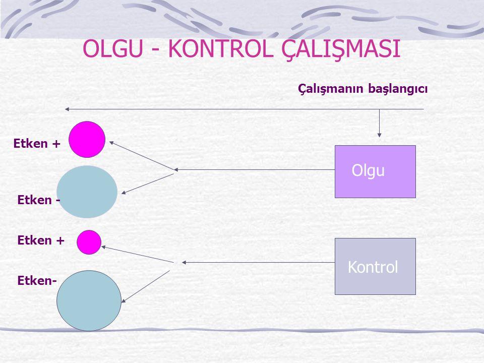 OLGU - KONTROL ÇALIŞMASI Çalışmanın başlangıcı Olgu Kontrol Etken + Etken - Etken + Etken-