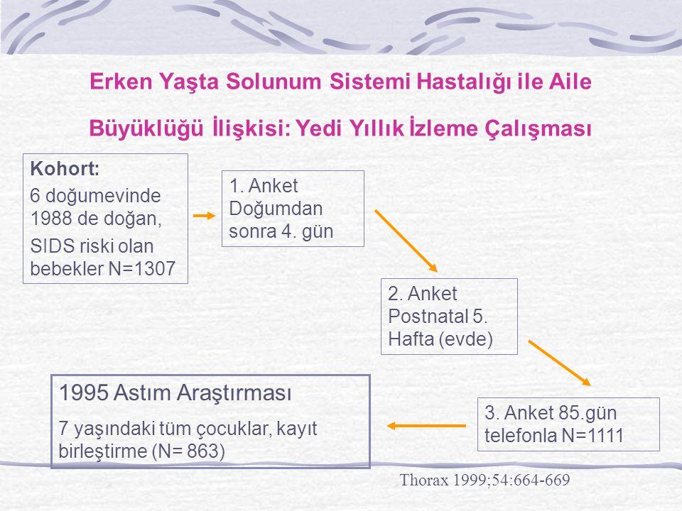 Erken Yaşta Solunum Sistemi Hastalığı ile Aile Büyüklüğü İlişkisi: Yedi Yıllık İzleme Çalışması Kohort: 6 doğumevinde 1988 de doğan, SIDS riski olan b