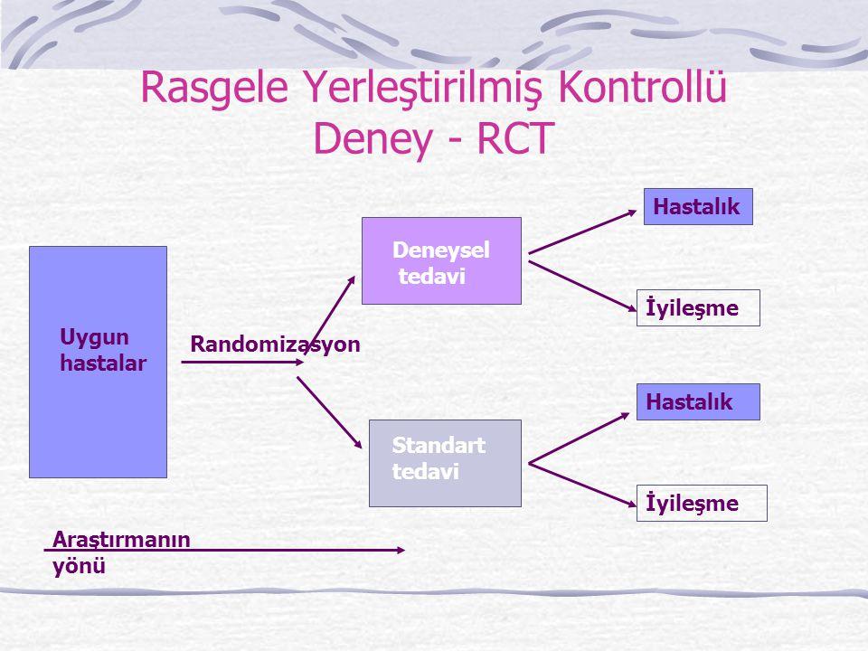 Rasgele Yerleştirilmiş Kontrollü Deney - RCT Randomizasyon Deneysel tedavi Standart tedavi Uygun hastalar Hastalık İyileşme Hastalık İyileşme Araştırm