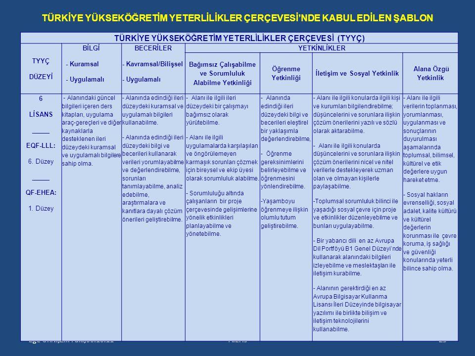 Ege Üniv.,Zir. Fak.,06.10.11A.Eris29 TÜRKİYE YÜKSEKÖĞRETİM YETERLİLİKLER ÇERÇEVESİ (TYYÇ) TYYÇ DÜZEYİ BİLGİ - Kuramsal - Uygulamalı BECERİLER - Kavram