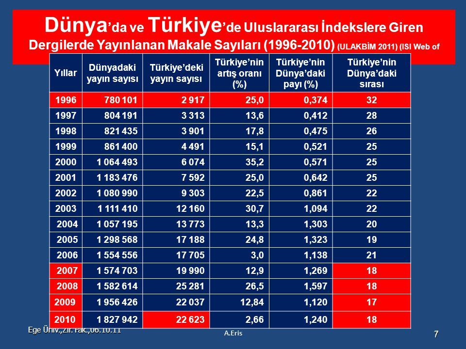 Ege Üniv.,Zir. Fak.,06.10.11 7 Dünya 'da ve Türkiye 'de Uluslararası İndekslere Giren Dergilerde Yayınlanan Makale Sayıları (1996-2010) (ULAKBİM 2011)
