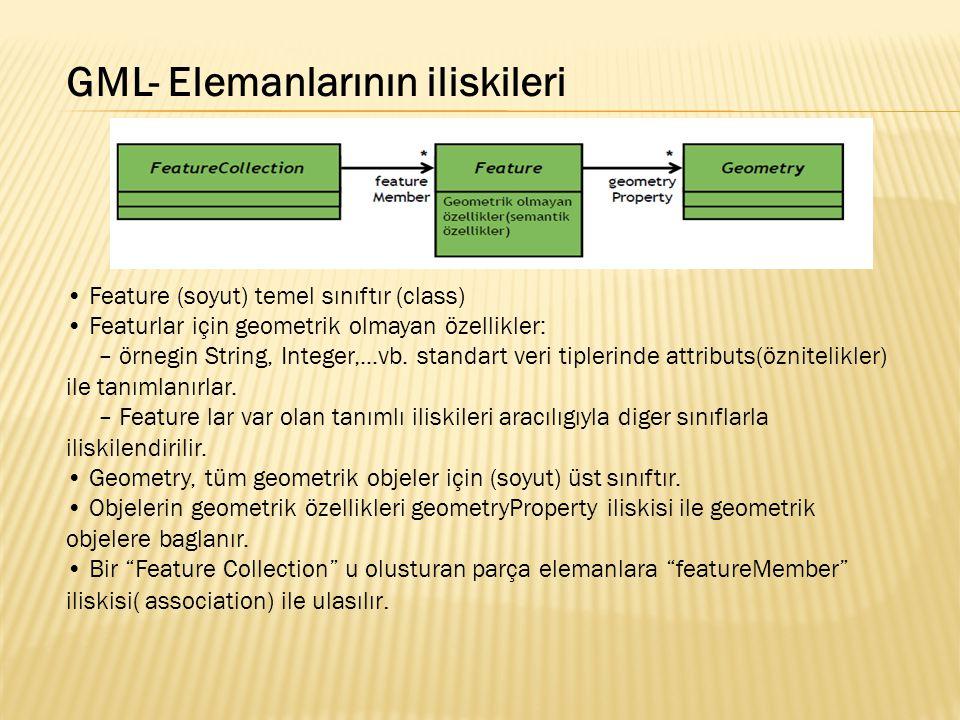GML- Elemanlarının iliskileri Feature (soyut) temel sınıftır (class) Featurlar için geometrik olmayan özellikler: – örnegin String, Integer,...vb. sta