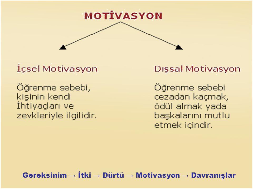 Gereksinim → İtki → Dürtü → Motivasyon → Davranışlar