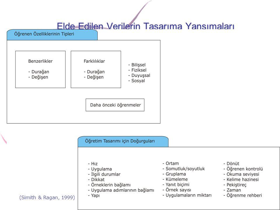 Elde Edilen Verilerin Tasarıma Yansımaları (Simith & Ragan, 1999)