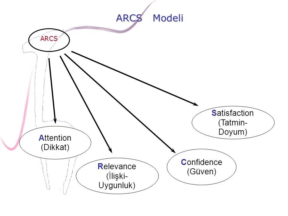 ARCS Modeli Attention (Dikkat) Relevance (İlişki- Uygunluk) Confidence (Güven) Satisfaction (Tatmin- Doyum) ARCS