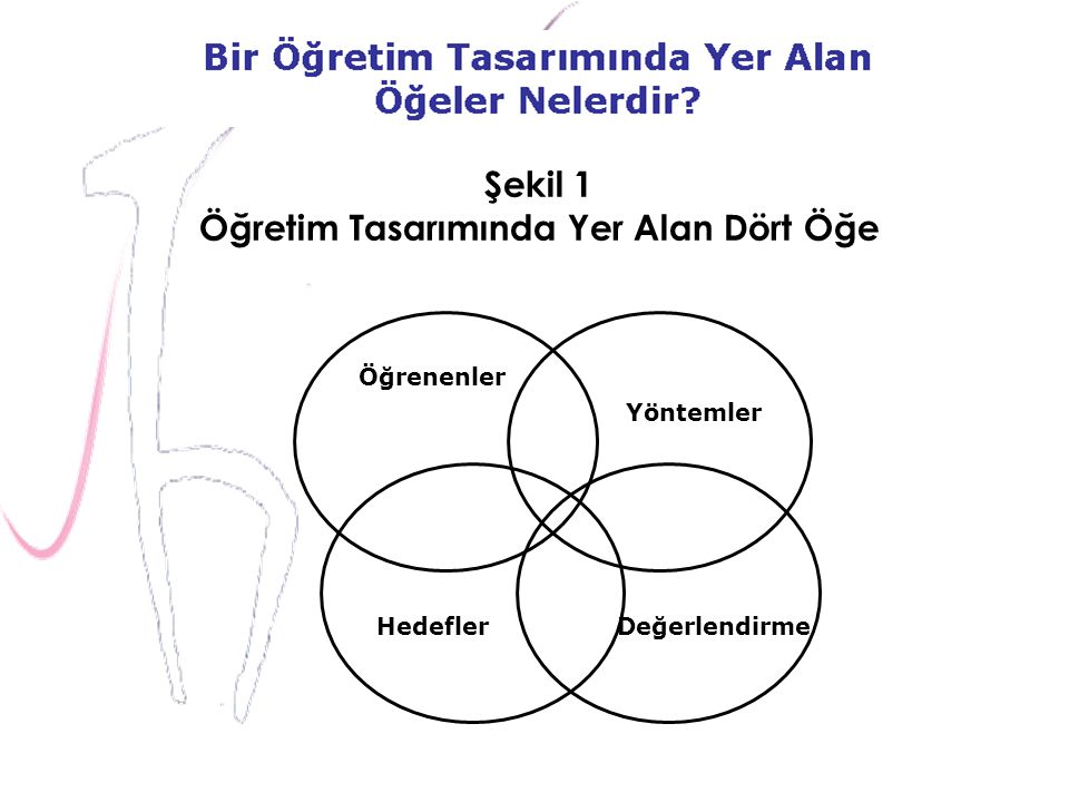 Şekil 1 Öğretim Tasarımında Yer Alan Dört Öğe Öğrenenler Yöntemler HedeflerDeğerlendirme