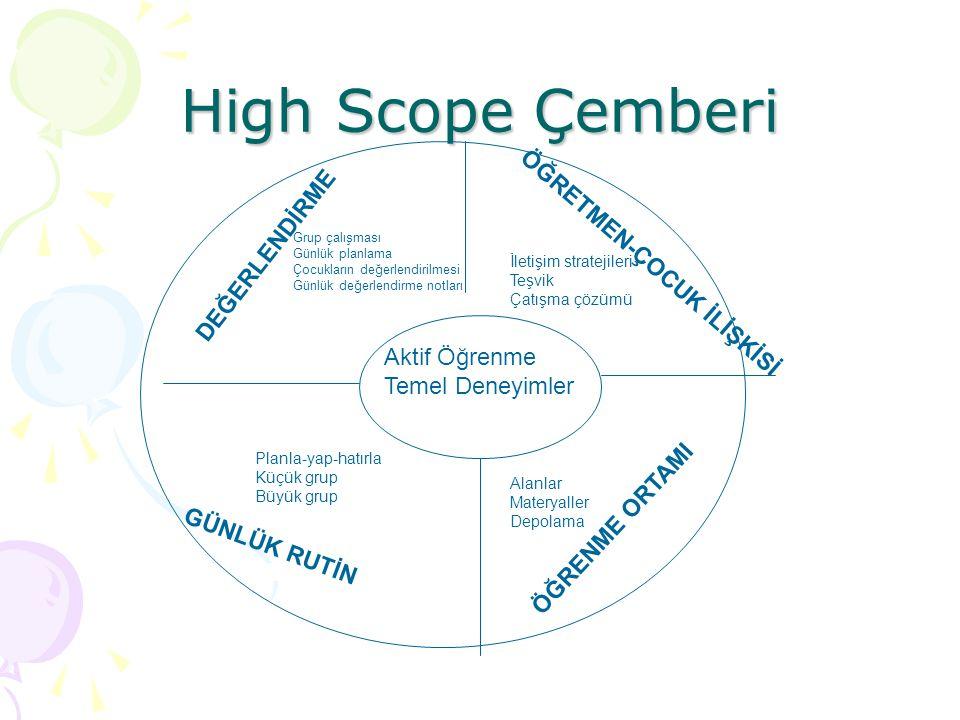 High Scope Çemberi Aktif Öğrenme Temel Deneyimler DEĞERLENDİRME Grup çalışması Günlük planlama Çocukların değerlendirilmesi Günlük değerlendirme notla