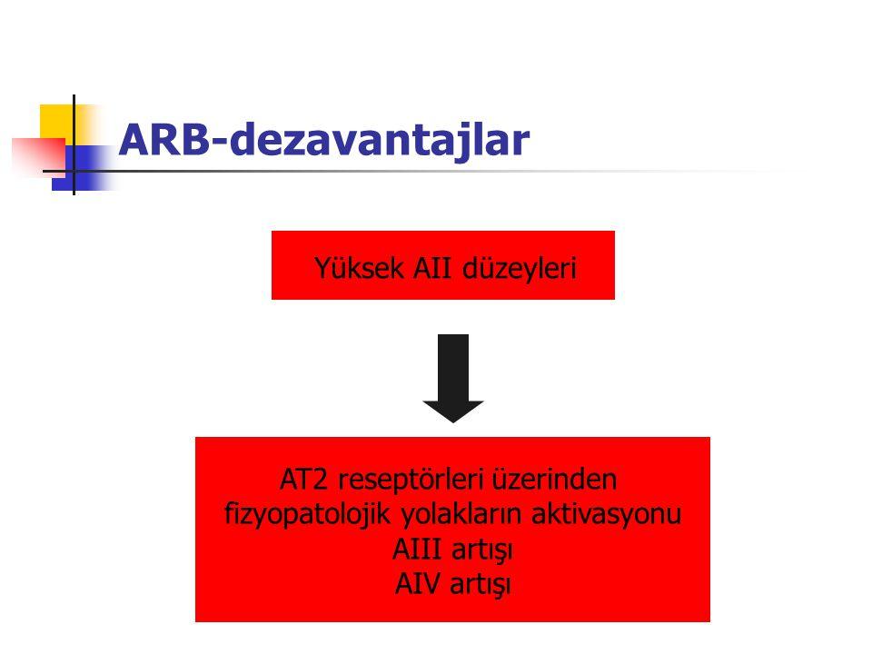 ARB-dezavantajlar AT2 reseptörleri üzerinden fizyopatolojik yolakların aktivasyonu AIII artışı AIV artışı Yüksek AII düzeyleri