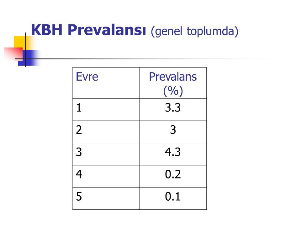 KBH Prevalansı (genel toplumda) EvrePrevalans (%) 13.3 23 34.3 40.2 50.1