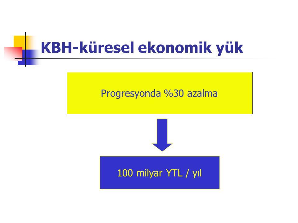 KBH ve kardiyovasküler hastalığın evreleri SDBY KKY KBY (GFR ) ASKH kompl.